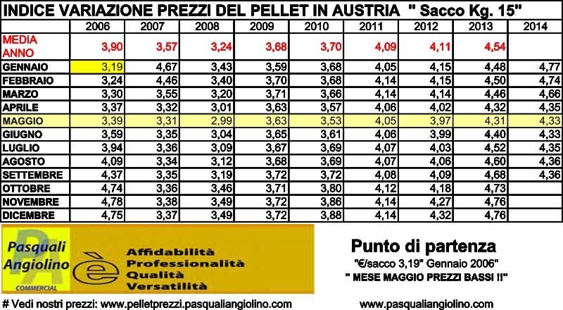 Indice variazione prezzi pellet prezzi pellet en plus ed for Legna da ardere prezzi